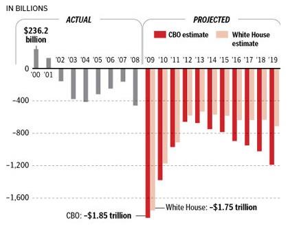 bush_deficit_vs_obama_deficit_in_pi