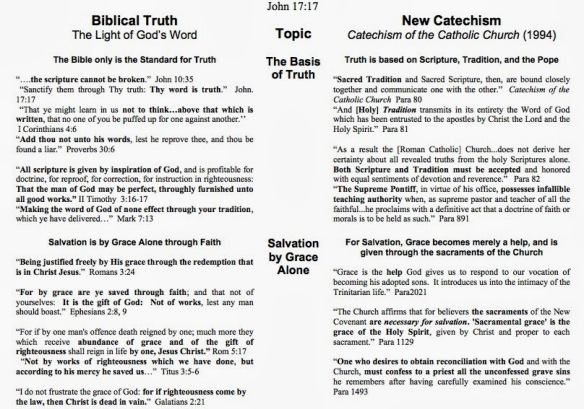 Christianity vs. Catholicism pt1