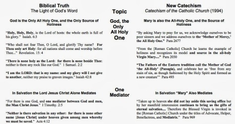 Christianity vs. Catholicism pt3